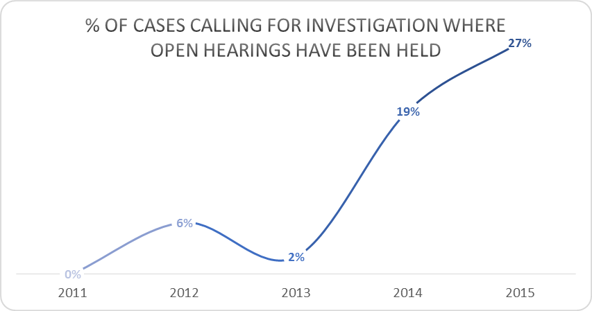 Open Hearings